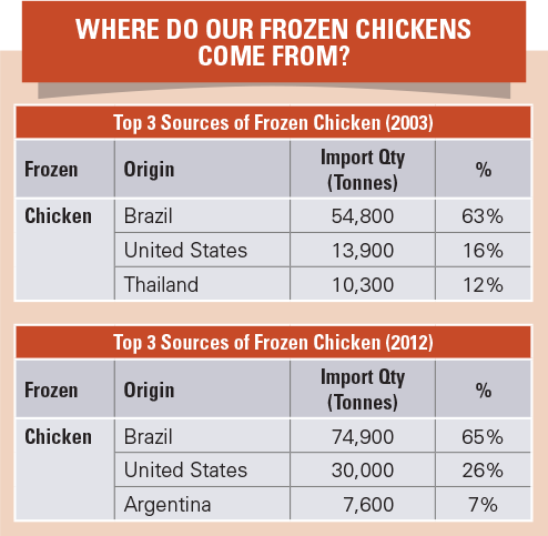 Sources of Frozen Chicken